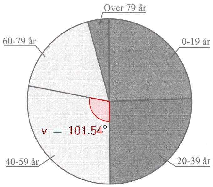 hvordan beregner man en cirkels areal